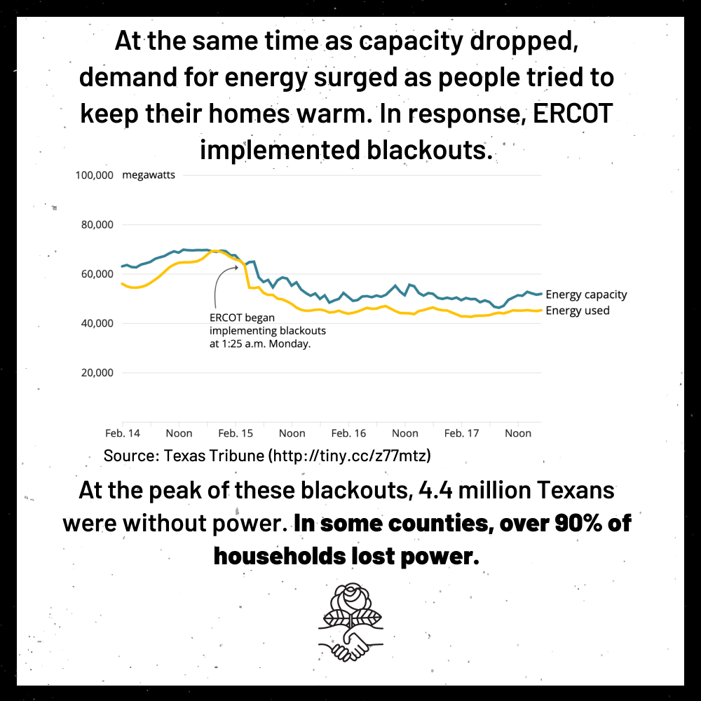 At the same time as capacity dropped, demand for energy surged as people tried to keep their homes warm. In response, ERCOT implemented blackouts. At the peak of these blackouts, 4.4 million Texans were without power. In some counties, over 90% of households lost power.